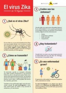 Ficha Zika
