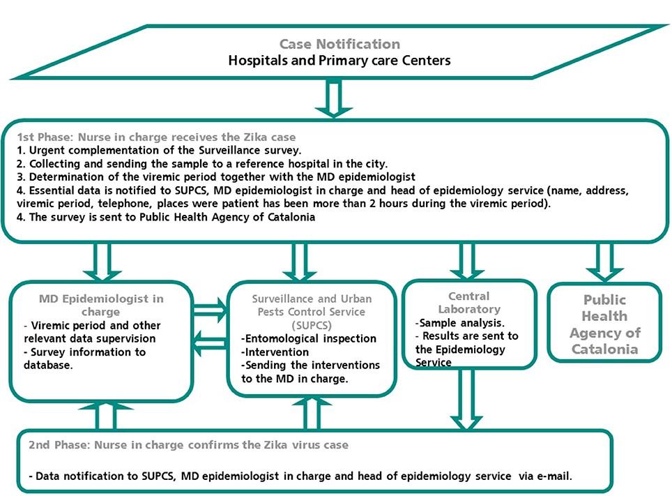 Esquema dels passos protocolaris que es segueixen quan es detecten casos importats de Zika. Font: ASPB