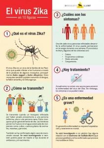 Fitxa Zika ESP
