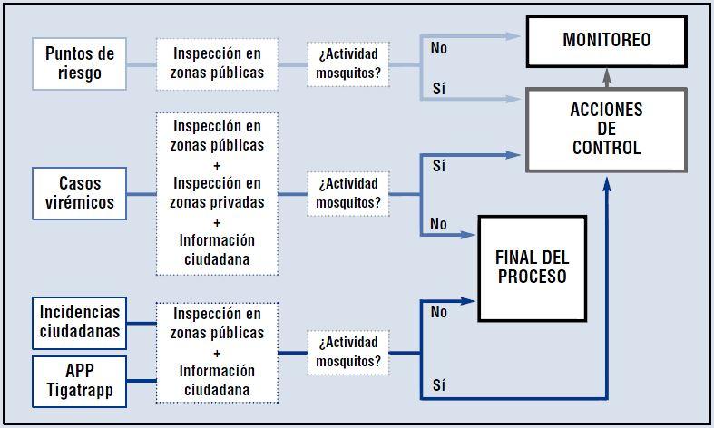 Diagrama del Programa de Vigilancia y Control de Mosquitos.